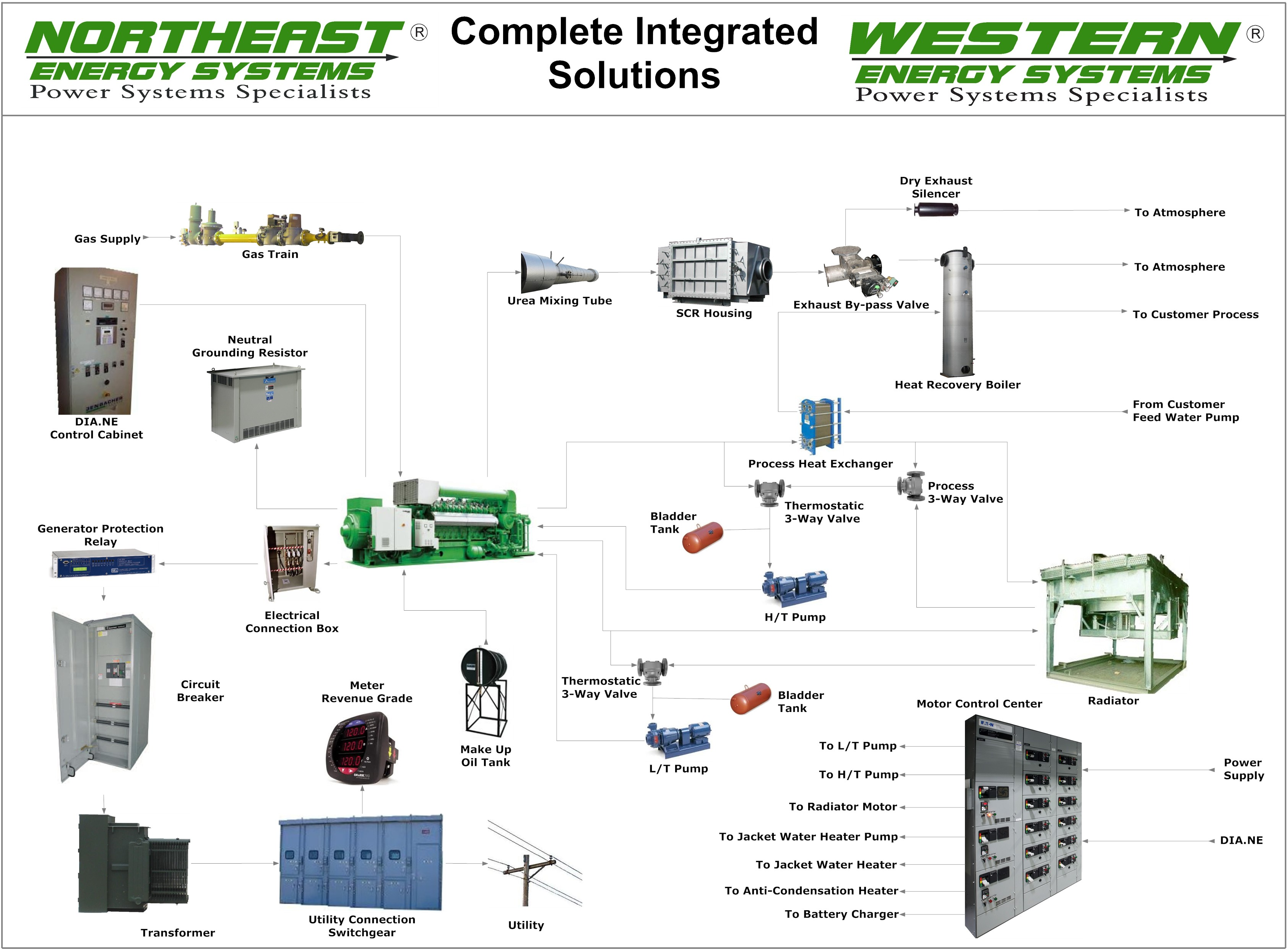 Complete Integrated Solutions Diagram